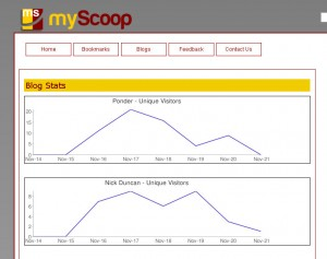 myScoop Blog Stats