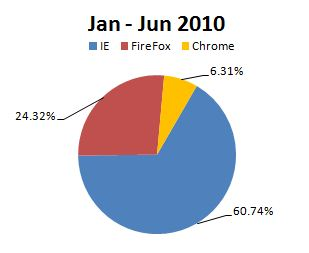 Browser market share Jan-Jun 20101